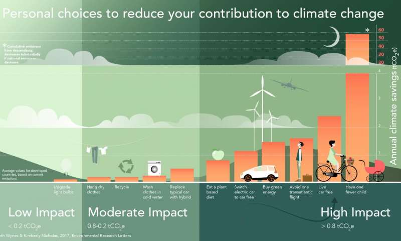 Contribution in climate change